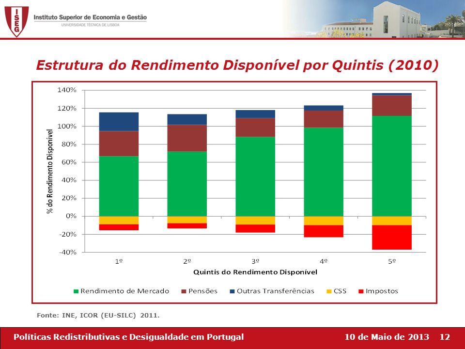 10 de Maio de 201312Políticas Redistributivas e Desigualdade em Portugal Estrutura do Rendimento Disponível por Quintis (2010) Fonte: INE, ICOR (EU-SI
