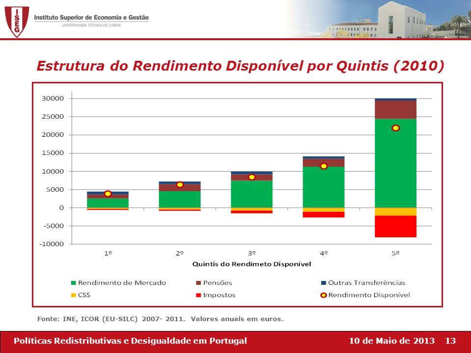 10 de Maio de 201313Políticas Redistributivas e Desigualdade em Portugal Estrutura do Rendimento Disponível por Quintis (2010) Fonte: INE, ICOR (EU-SI