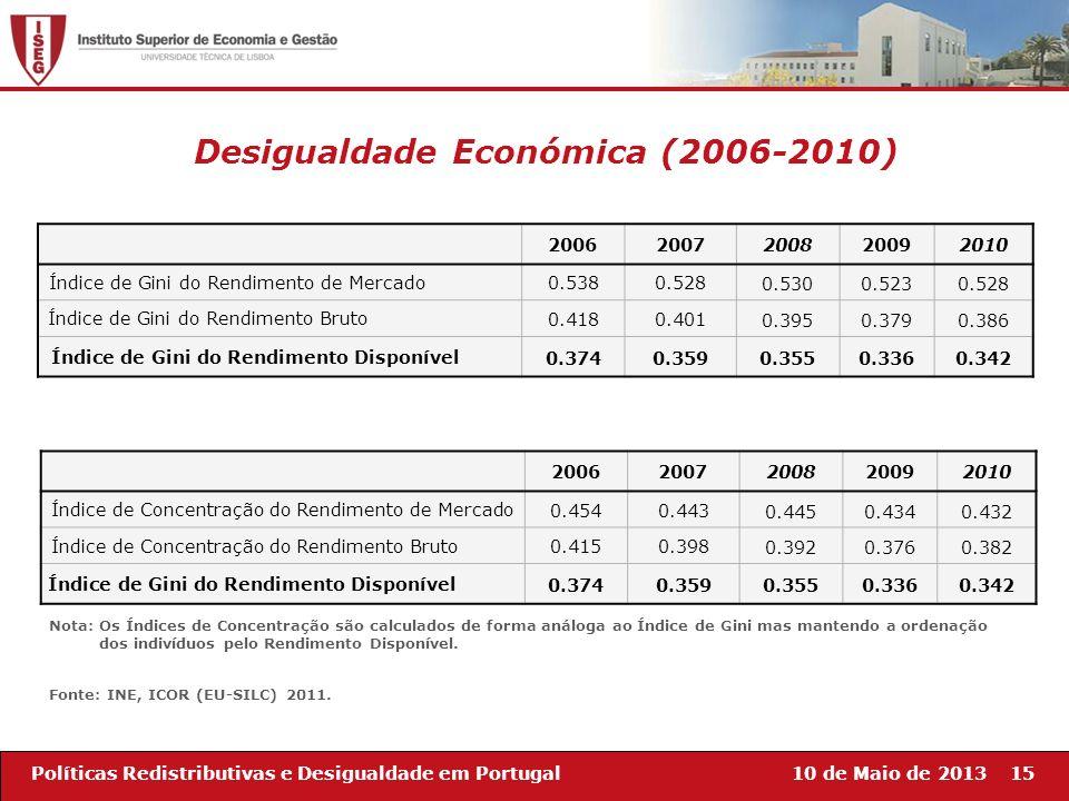 10 de Maio de 201315Políticas Redistributivas e Desigualdade em Portugal 20062007200820092010 Índice de Gini do Rendimento de Mercado 0.5380.5280.5300
