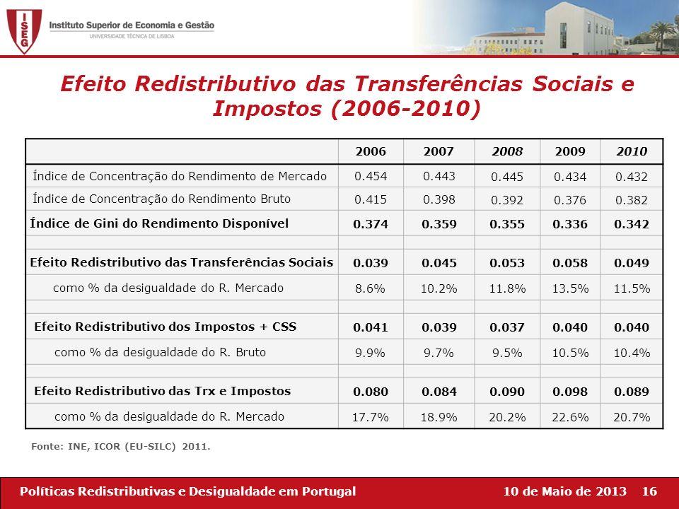 10 de Maio de 201316Políticas Redistributivas e Desigualdade em Portugal Efeito Redistributivo das Transferências Sociais e Impostos (2006-2010) 20062