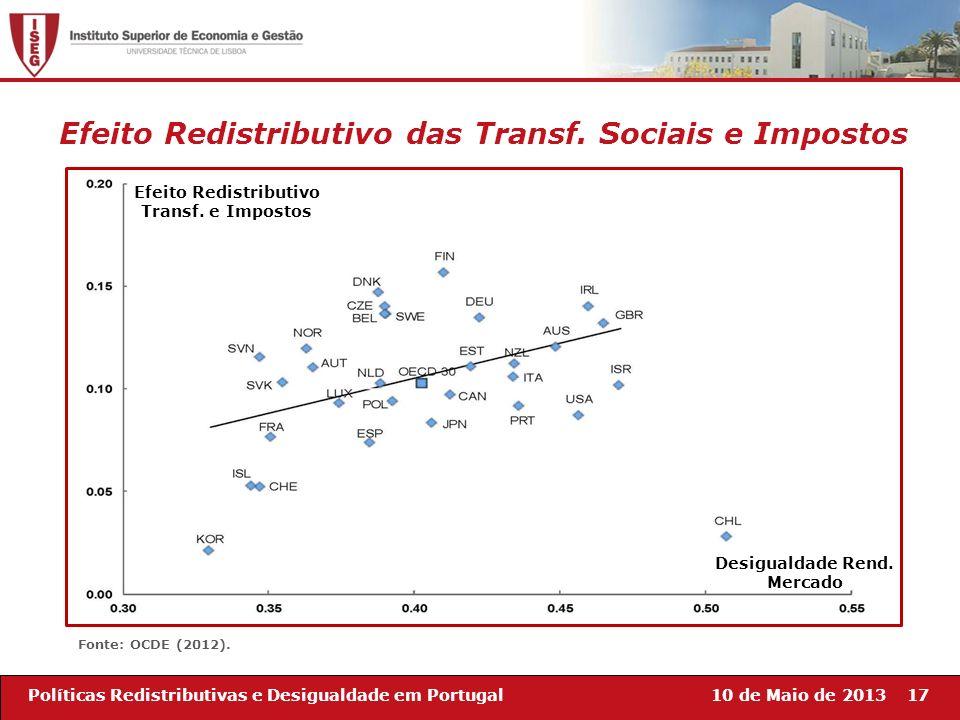 10 de Maio de 201317Políticas Redistributivas e Desigualdade em Portugal Desigualdade Rend. Mercado Efeito Redistributivo Transf. e Impostos Fonte: OC