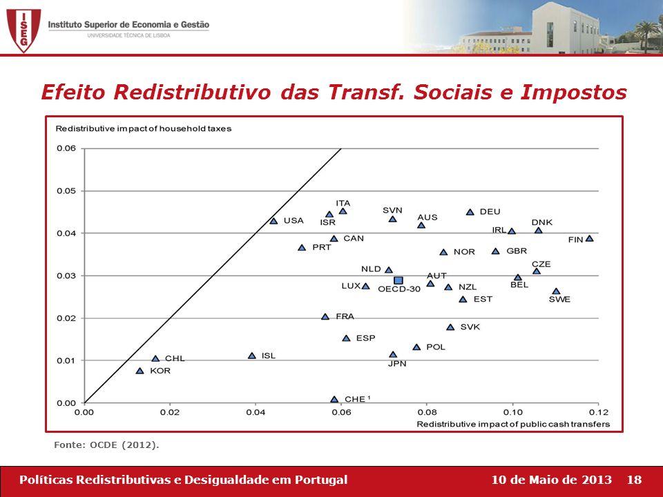 10 de Maio de 201318Políticas Redistributivas e Desigualdade em Portugal Fonte: OCDE (2012). Efeito Redistributivo das Transf. Sociais e Impostos