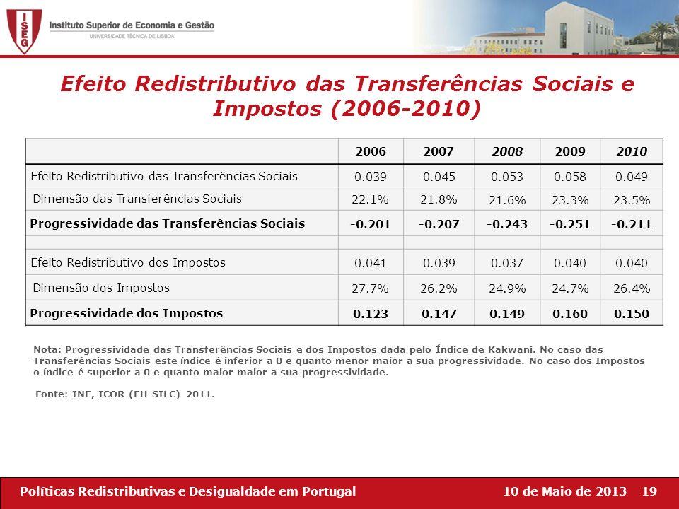 10 de Maio de 201319Políticas Redistributivas e Desigualdade em Portugal Efeito Redistributivo das Transferências Sociais e Impostos (2006-2010) 20062