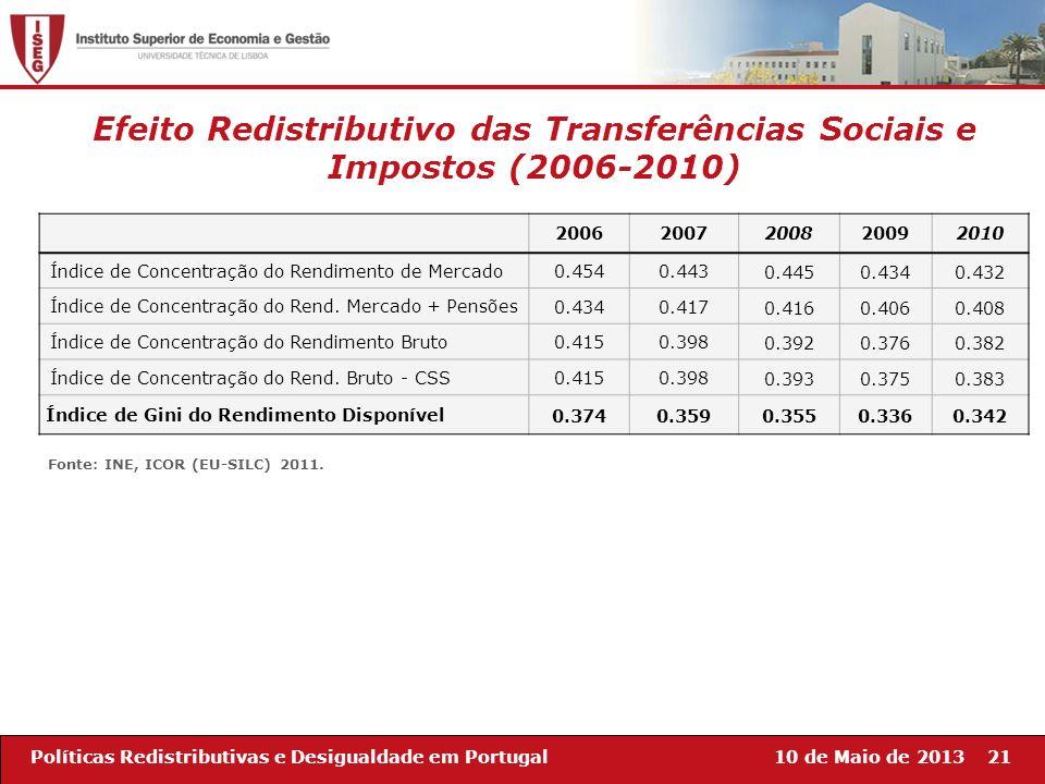 10 de Maio de 201321Políticas Redistributivas e Desigualdade em Portugal Efeito Redistributivo das Transferências Sociais e Impostos (2006-2010) 20062