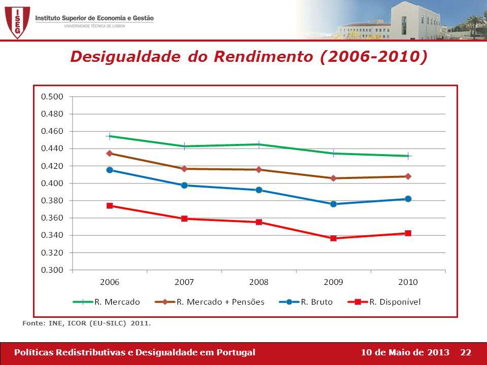 10 de Maio de 201322Políticas Redistributivas e Desigualdade em Portugal Desigualdade do Rendimento (2006-2010) Fonte: INE, ICOR (EU-SILC) 2011.