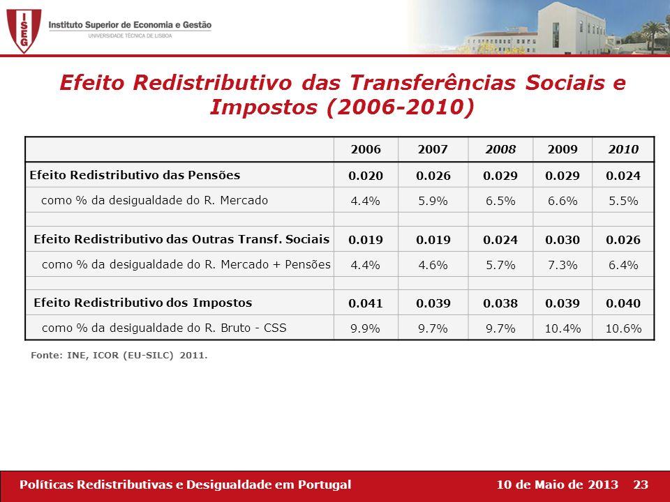 10 de Maio de 201323Políticas Redistributivas e Desigualdade em Portugal Efeito Redistributivo das Transferências Sociais e Impostos (2006-2010) 20062