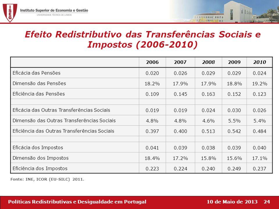 10 de Maio de 201324Políticas Redistributivas e Desigualdade em Portugal Efeito Redistributivo das Transferências Sociais e Impostos (2006-2010) 20062
