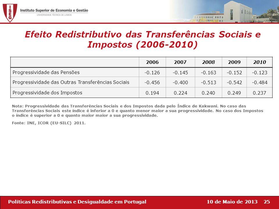 10 de Maio de 201325Políticas Redistributivas e Desigualdade em Portugal Efeito Redistributivo das Transferências Sociais e Impostos (2006-2010) 20062