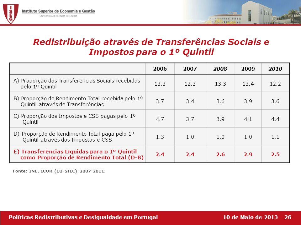 10 de Maio de 201326Políticas Redistributivas e Desigualdade em Portugal 20062007200820092010 A) Proporção das Transferências Sociais recebidas pelo 1