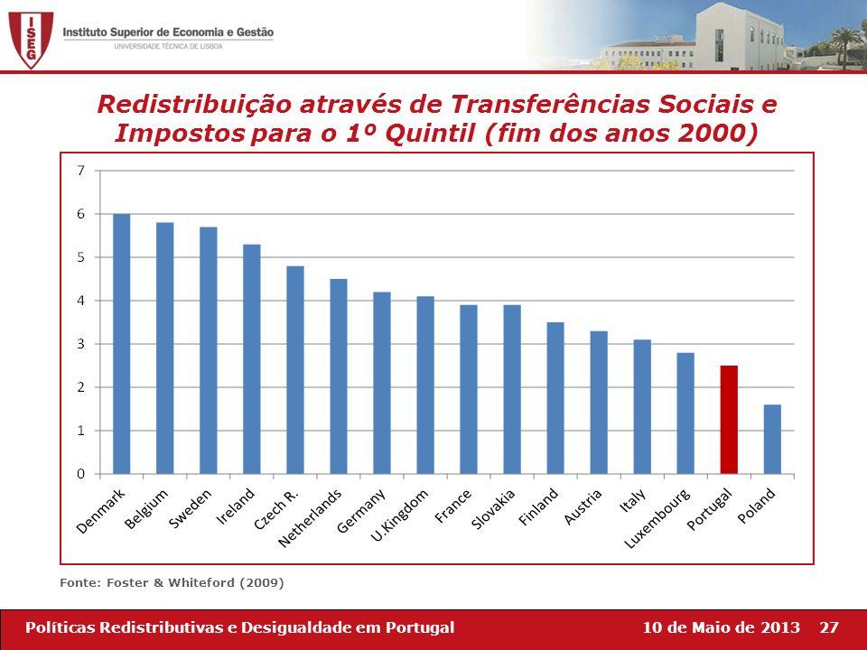 10 de Maio de 201327Políticas Redistributivas e Desigualdade em Portugal Fonte: Foster & Whiteford (2009) Redistribuição através de Transferências Soc