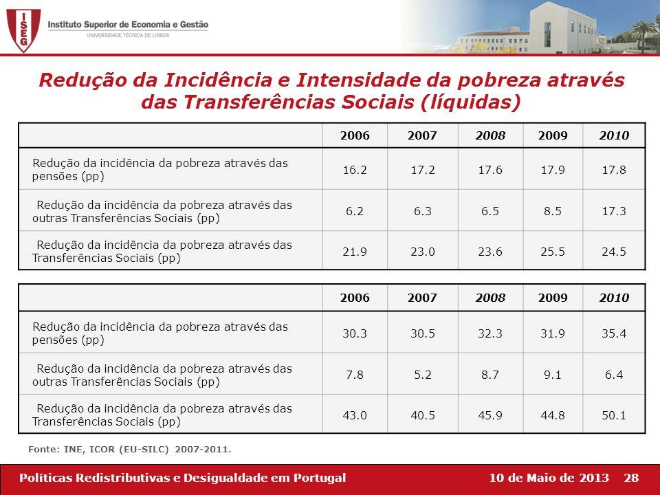 10 de Maio de 201328Políticas Redistributivas e Desigualdade em Portugal 20062007200820092010 Redução da incidência da pobreza através das pensões (pp