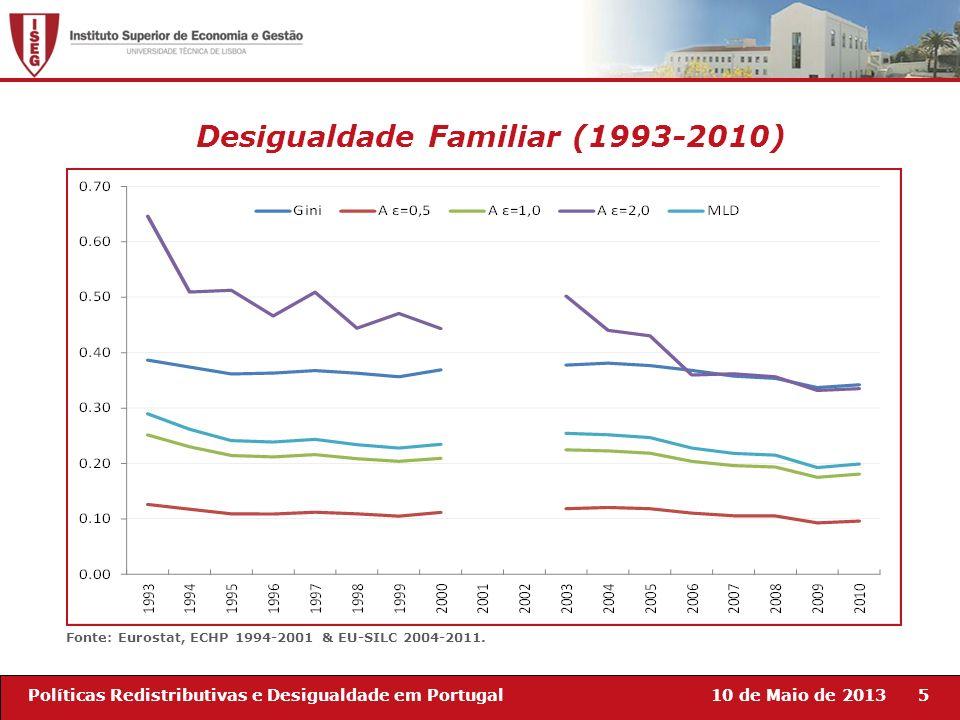 10 de Maio de 20135Políticas Redistributivas e Desigualdade em Portugal Desigualdade Familiar (1993-2010) Fonte: Eurostat, ECHP 1994-2001 & EU-SILC 20