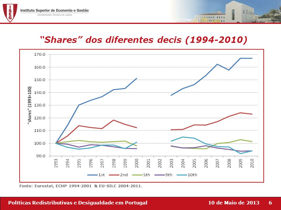 10 de Maio de 20136Políticas Redistributivas e Desigualdade em Portugal Fonte: Eurostat, ECHP 1994-2001 & EU-SILC 2004-2011. Shares dos diferentes dec