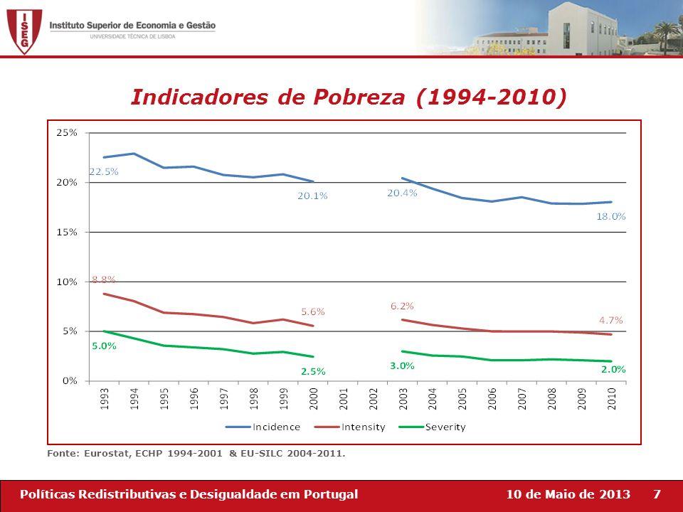 10 de Maio de 20137Políticas Redistributivas e Desigualdade em Portugal Indicadores de Pobreza (1994-2010) Fonte: Eurostat, ECHP 1994-2001 & EU-SILC 2