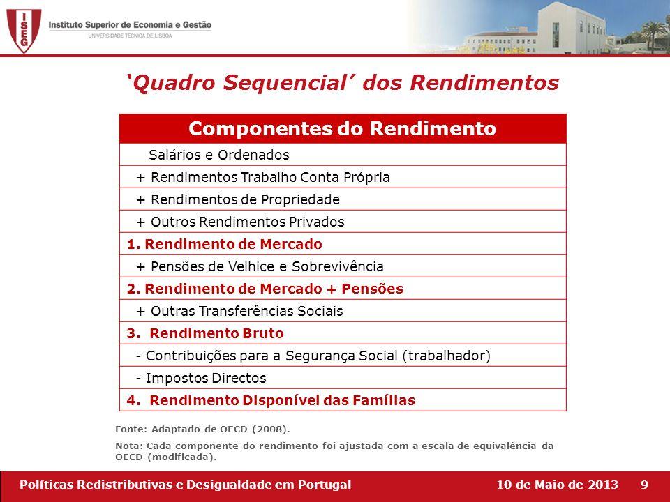 10 de Maio de 20139Políticas Redistributivas e Desigualdade em Portugal Quadro Sequencial dos Rendimentos Componentes do Rendimento Salários e Ordenad