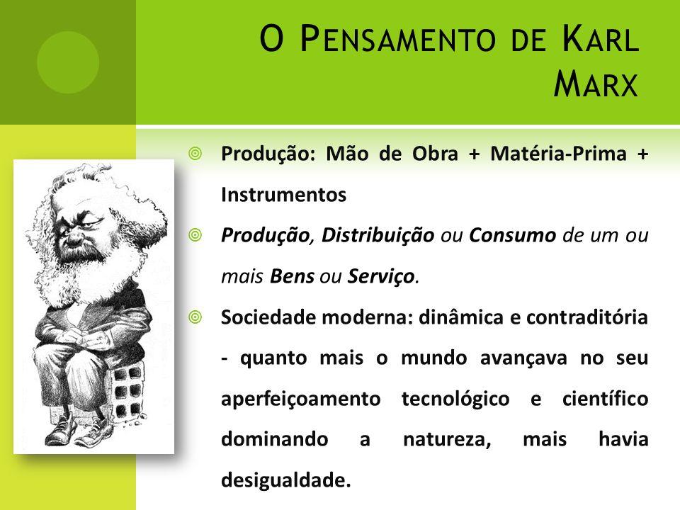 O P ENSAMENTO DE K ARL M ARX Produção: Mão de Obra + Matéria-Prima + Instrumentos Produção, Distribuição ou Consumo de um ou mais Bens ou Serviço.