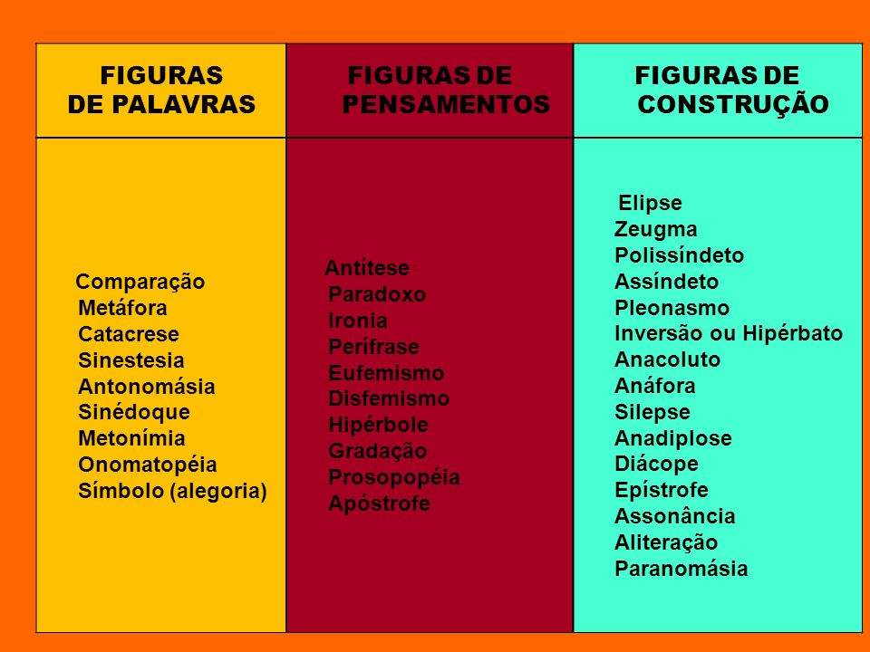 FIGURAS DE PALAVRAS FIGURAS DE PENSAMENTOS FIGURAS DE CONSTRUÇÃO Comparação Metáfora Catacrese Sinestesia Antonomásia Sinédoque Metonímia Onomatopéia