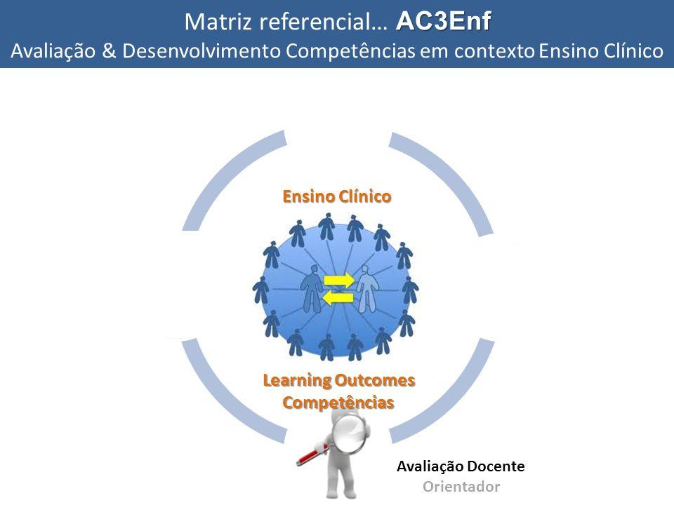 AC3Enf Matriz referencial… AC3Enf Avaliação & Desenvolvimento Competências em contexto Ensino Clínico Auto-avaliação Self Assessment Avaliação pares P