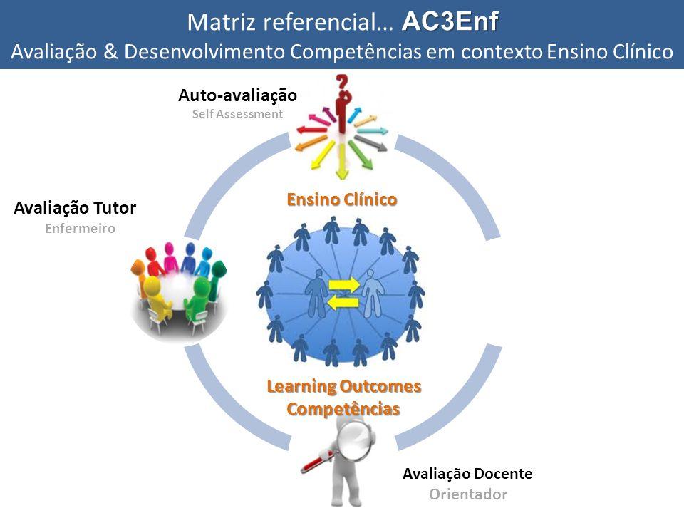 Auto-avaliação Self Assessment Avaliação pares Peer Assessment Feedback Avaliação Tutor Enfermeiro Avaliação Docente Orientador Ensino Clínico Learnin