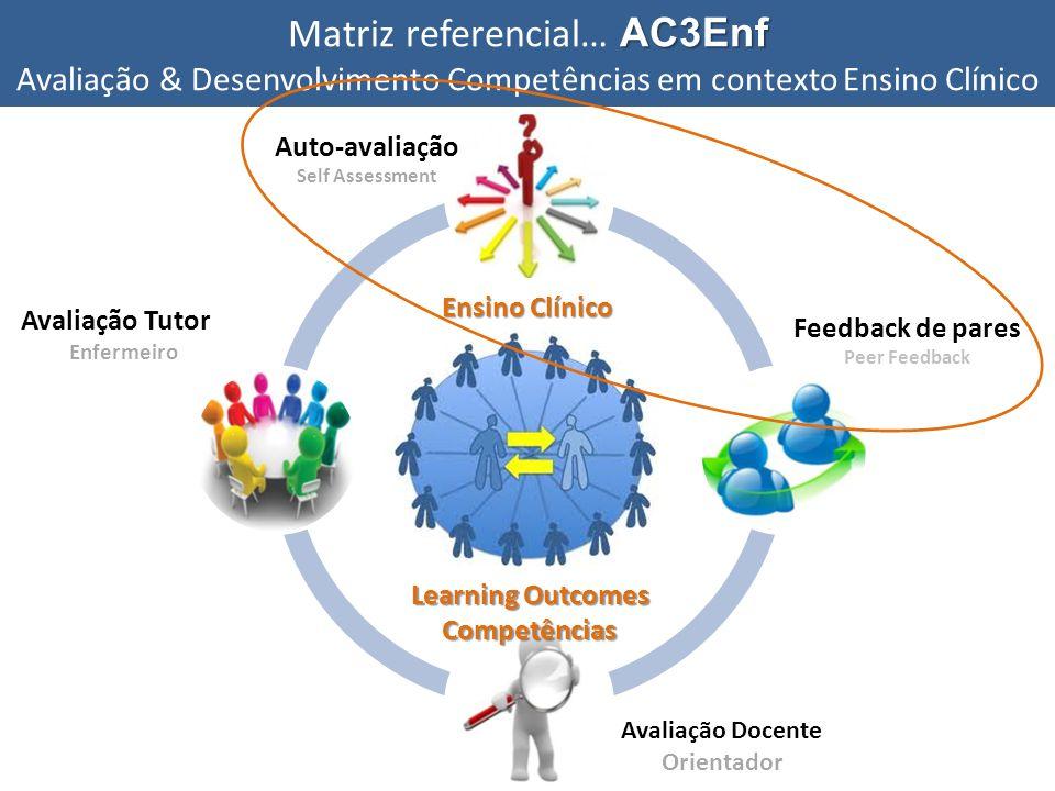 Auto-avaliação Self Assessment Avaliação Tutor Enfermeiro Avaliação Docente Orientador Ensino Clínico Learning Outcomes Competências Feedback de pares