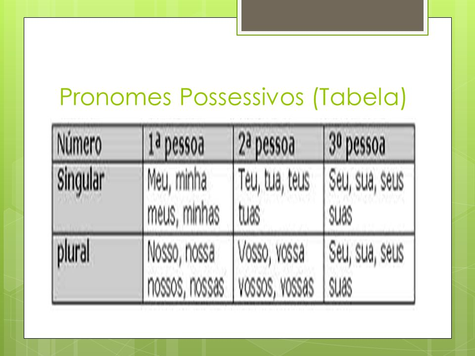 Pronomes Possessivos (Tabela)