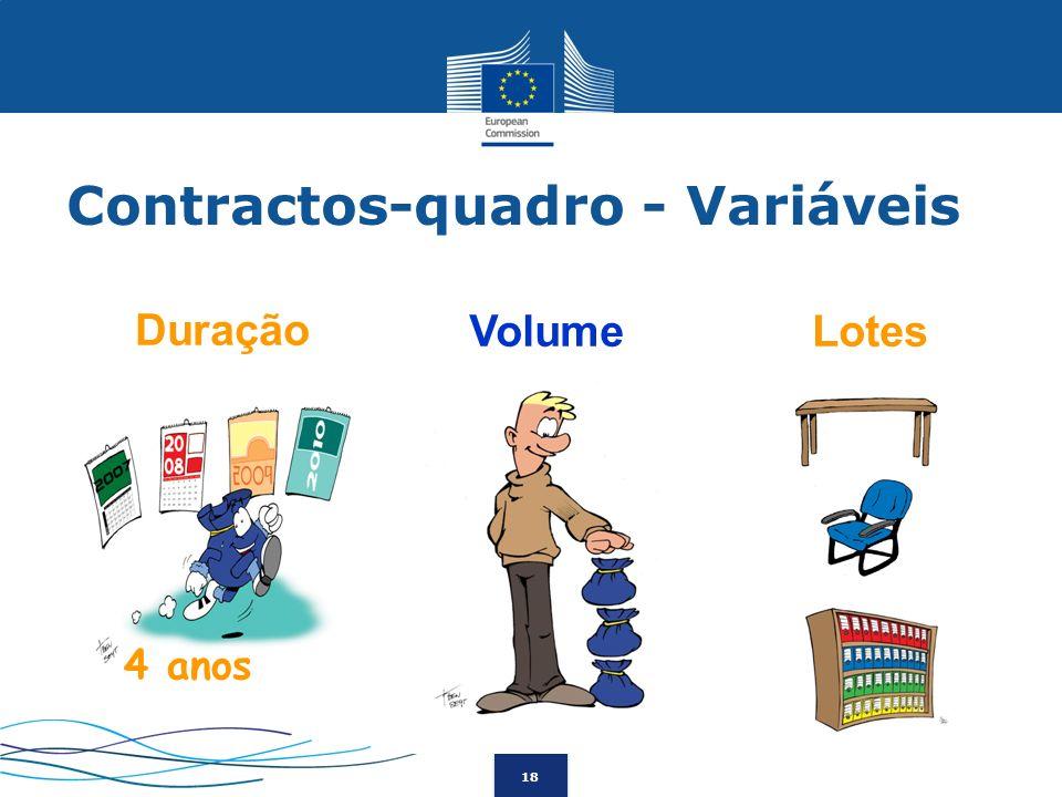 18 Lotes Duração Volume 4 anos Contractos-quadro - Variáveis
