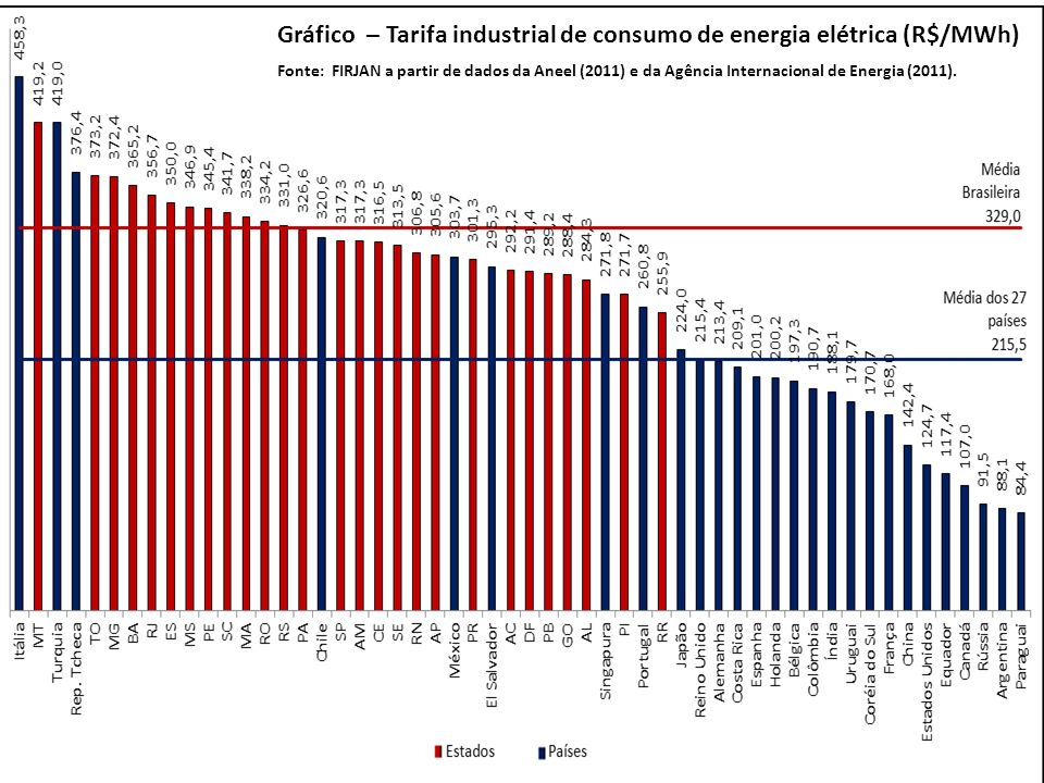 Fonte: FIRJAN a partir de dados da Aneel (2011) e da Agência Internacional de Energia (2011). Gráfico – Tarifa industrial de consumo de energia elétri