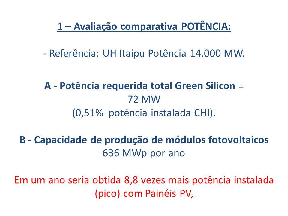 1 – Avaliação comparativa POTÊNCIA: - Referência: UH Itaipu Potência 14.000 MW. A - Potência requerida total Green Silicon = 72 MW (0,51% potência ins