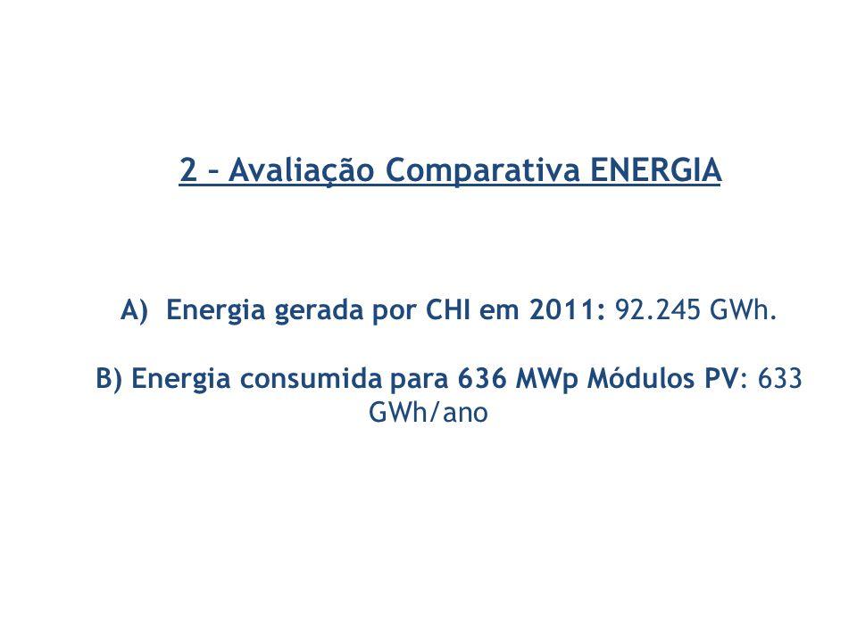 2 – Avaliação Comparativa ENERGIA A) Energia gerada por CHI em 2011: 92.245 GWh. B) Energia consumida para 636 MWp Módulos PV: 633 GWh/ano