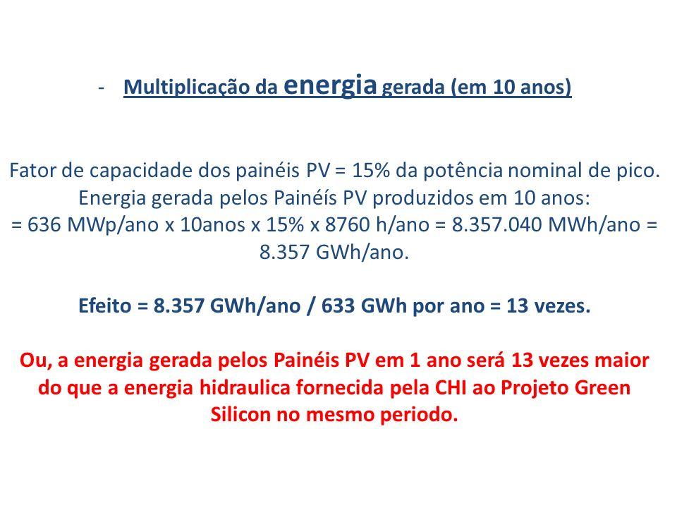 -Multiplicação da energia gerada (em 10 anos) Fator de capacidade dos painéis PV = 15% da potência nominal de pico. Energia gerada pelos Painéís PV pr