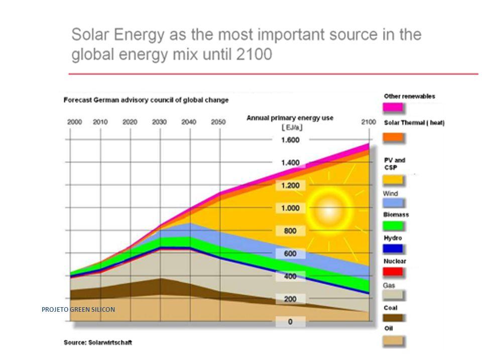 – Uso potencial da produção - Residências com Painéis PV em 10 anos - Residências Brasil = 60 milhões (EPE 2010) -Consumo médio residencial de energia elétrica - = 1.848 kWh/ano (EPE 2011) -Painéis PV - energia elétrica para uma residência 1.848 kWh por ano / 8.760 h por ano /15% = 1,41 kWp de potência instalada (aproximadamente 14 m² de superfície) -Residências com Painéis PV em 10 anos = 6.360.000 kWp / 1,41 kWp por residência = 4.510.638 residências.