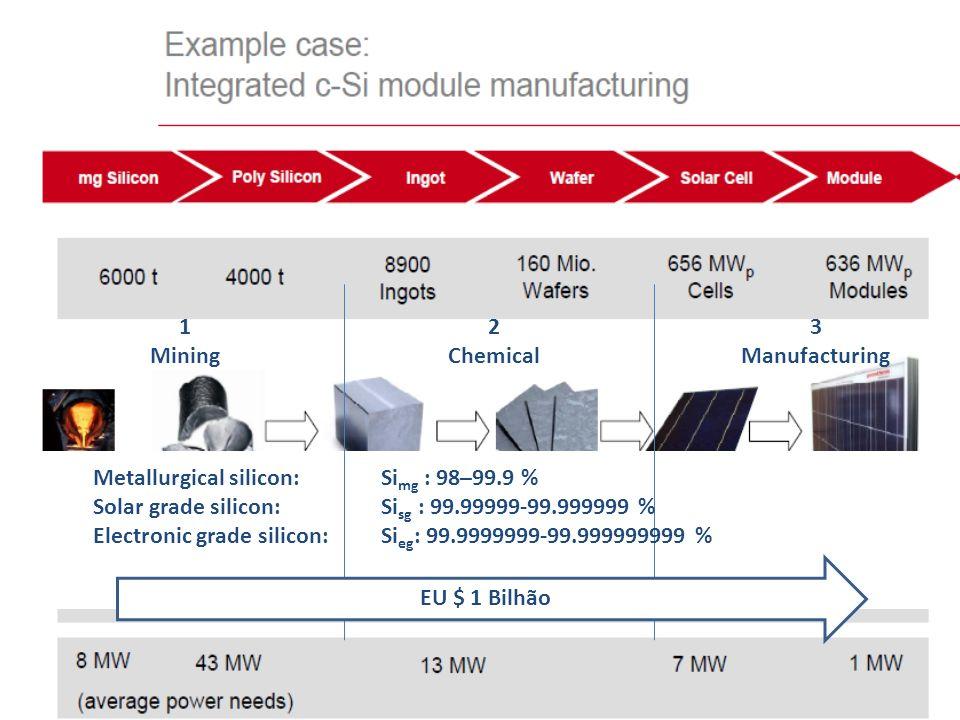 3 Manufacturing 1 Mining 2 Chemical Metallurgical silicon: Si mg : 98–99.9 % Solar grade silicon: Si sg : 99.99999-99.999999 % Electronic grade silico