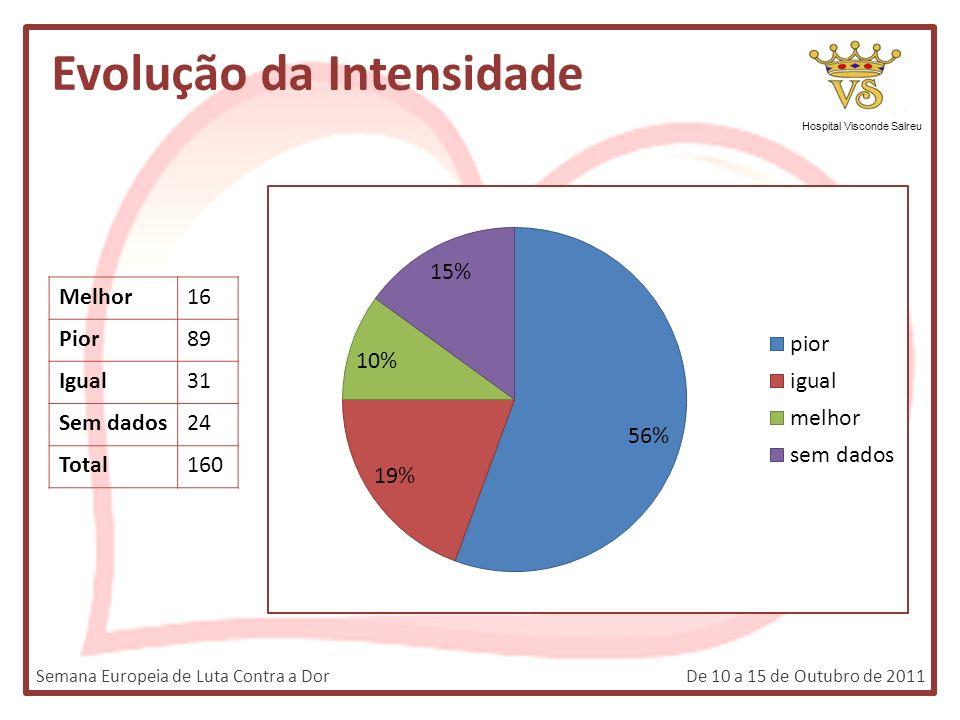 Evolução da Intensidade Hospital Visconde Salreu Melhor16 Pior89 Igual31 Sem dados24 Total160 Semana Europeia de Luta Contra a DorDe 10 a 15 de Outubr