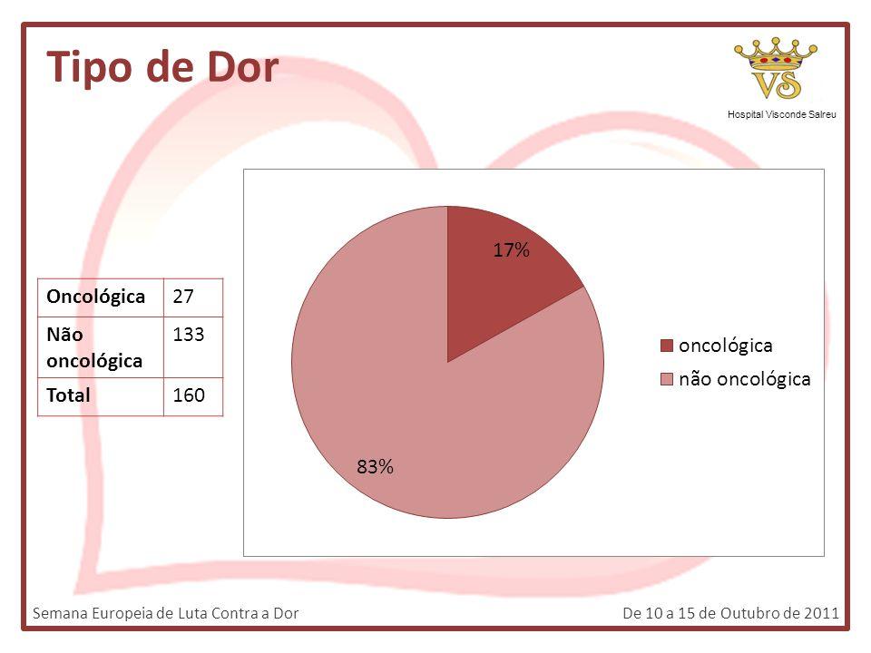 Tipo de Dor Hospital Visconde Salreu Semana Europeia de Luta Contra a DorDe 10 a 15 de Outubro de 2011 Oncológica27 Não oncológica 133 Total160