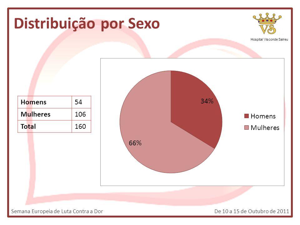 Distribuição por Sexo Hospital Visconde Salreu Semana Europeia de Luta Contra a DorDe 10 a 15 de Outubro de 2011 Homens54 Mulheres106 Total160