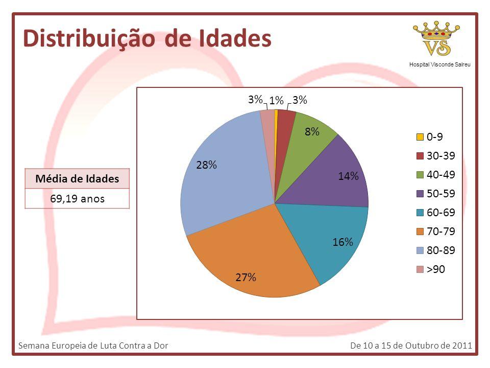 Distribuição de Idades Hospital Visconde Salreu Média de Idades 69,19 anos Semana Europeia de Luta Contra a DorDe 10 a 15 de Outubro de 2011