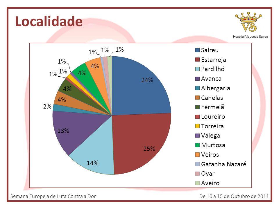 Localidade Hospital Visconde Salreu Semana Europeia de Luta Contra a DorDe 10 a 15 de Outubro de 2011