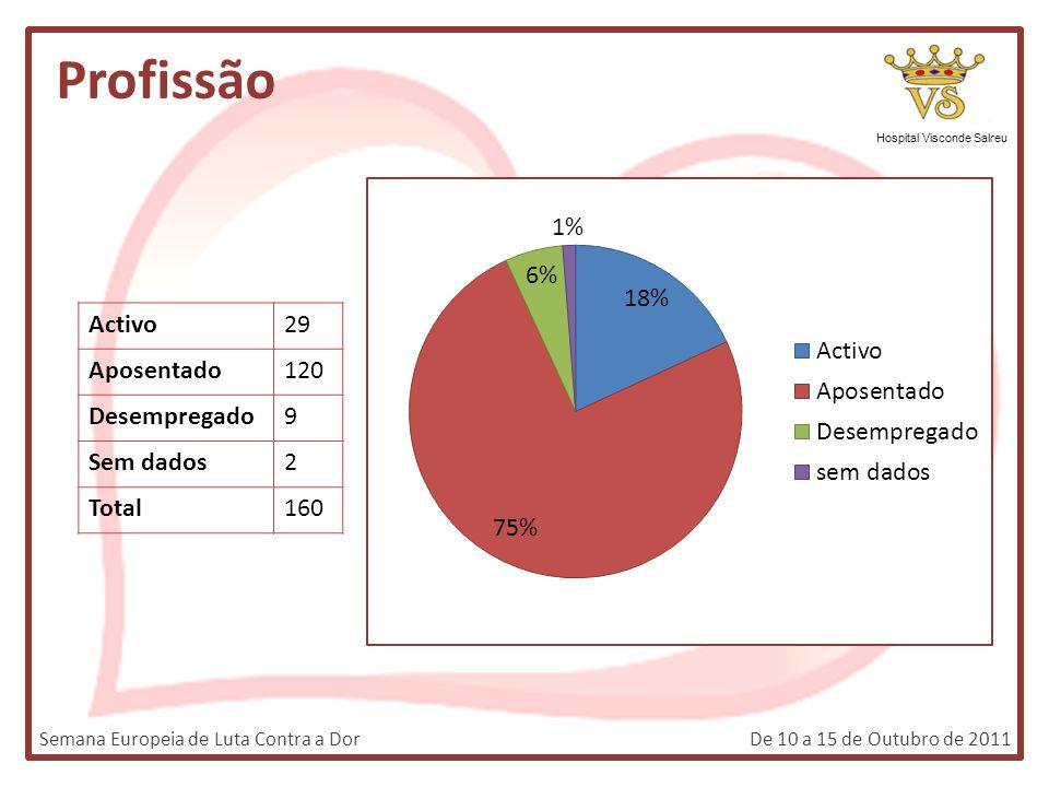 Profissão Hospital Visconde Salreu Activo29 Aposentado120 Desempregado9 Sem dados2 Total160 Semana Europeia de Luta Contra a DorDe 10 a 15 de Outubro