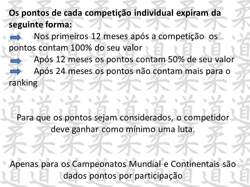 Os pontos de cada competição individual expiram da seguinte forma: Nos primeiros 12 meses após a competição os pontos contam 100% do seu valor Após 12