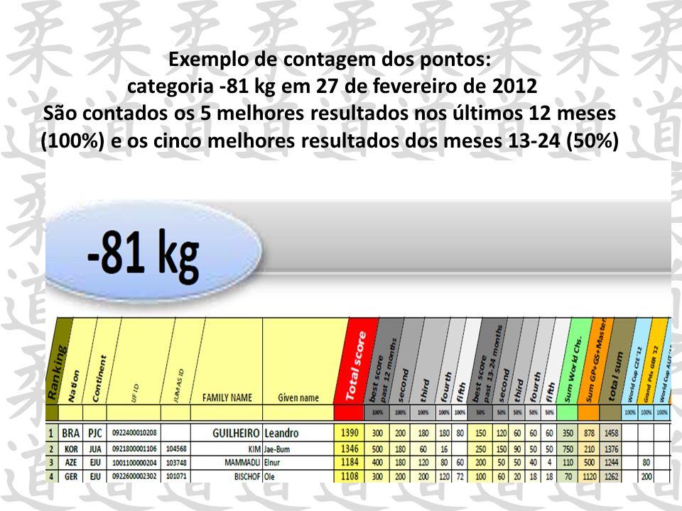 Exemplo de contagem dos pontos: categoria -81 kg em 27 de fevereiro de 2012 São contados os 5 melhores resultados nos últimos 12 meses (100%) e os cin