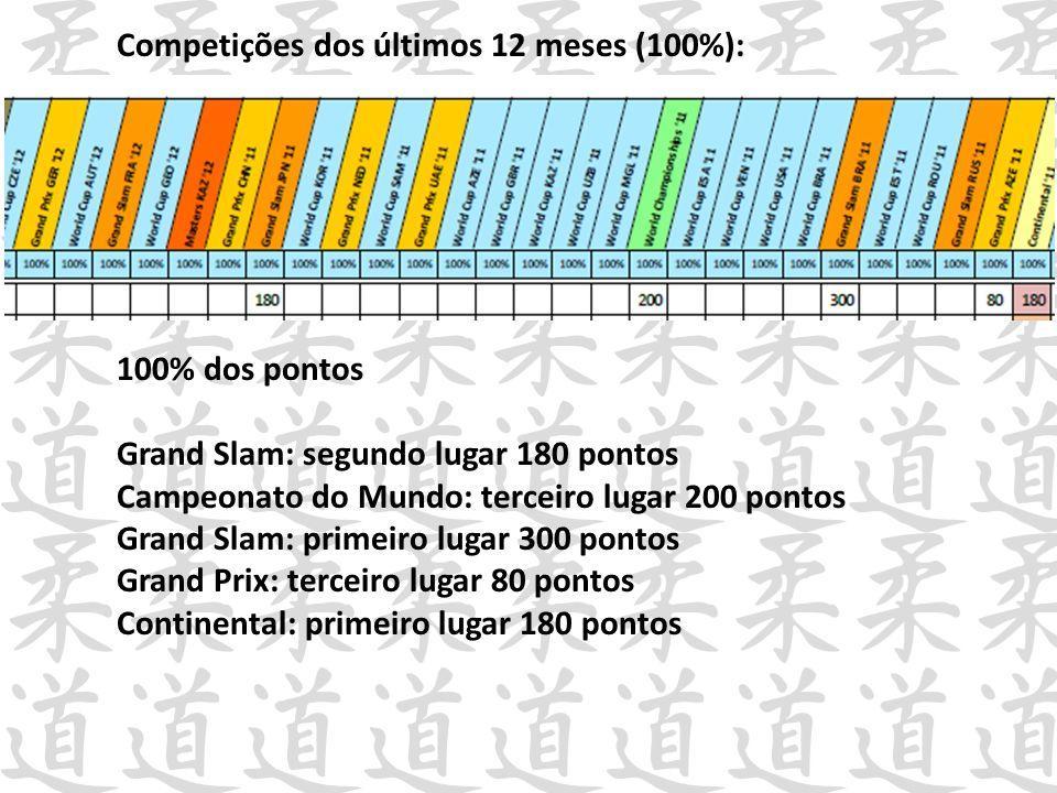 Competições dos últimos 12 meses (100%): 100% dos pontos Grand Slam: segundo lugar 180 pontos Campeonato do Mundo: terceiro lugar 200 pontos Grand Sla