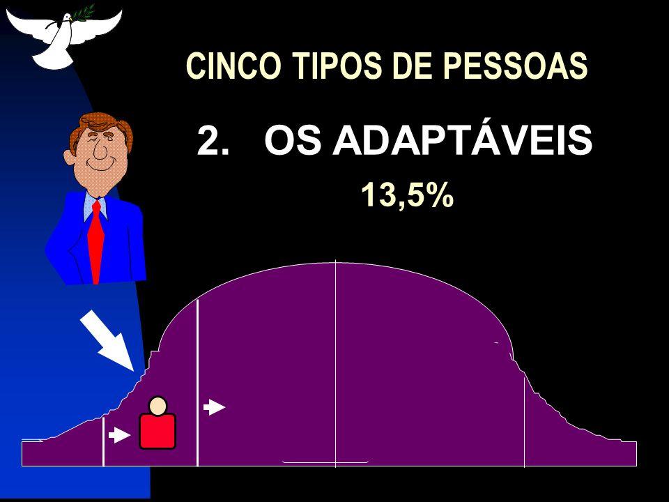 3.OS QUE SE ADAPTAM RAPIDAMENTE 34% CINCO TIPOS DE PESSOAS