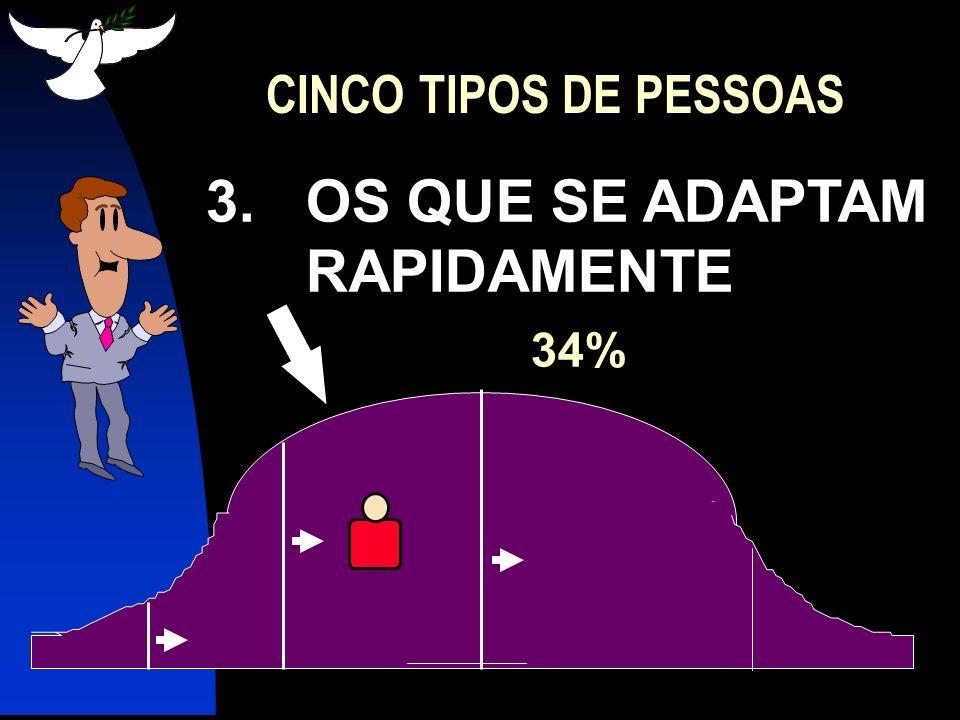 4.OS QUE SE ADAPTAM LENTAMENTE 34% CINCO TIPOS DE PESSOAS