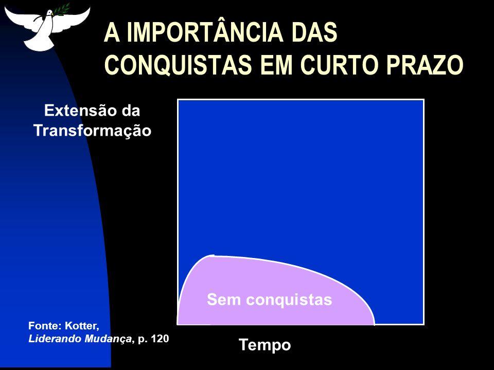 Aos 14 meses Tempo Fonte: Kotter, Liderando Mudança, p.