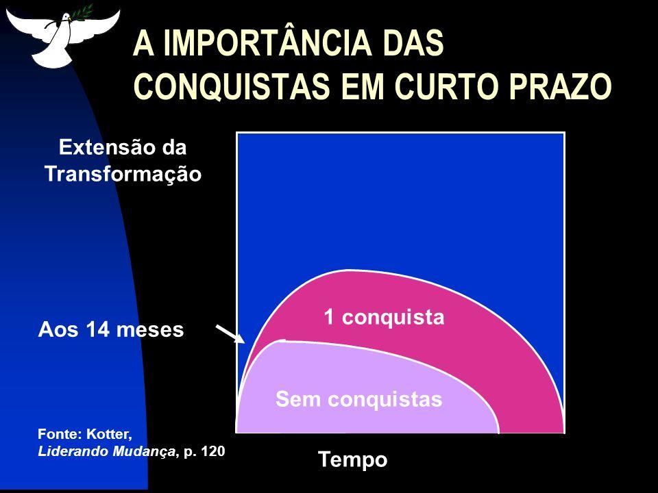 Aos 14 meses Aos 26 meses Tempo Fonte: Kotter, Liderando Mudança, p.