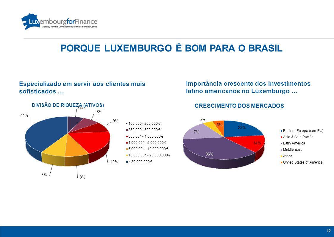 12 Importância crescente dos investimentos latino americanos no Luxemburgo … Especializado em servir aos clientes mais sofisticados … CRESCIMENTO DOS MERCADOS PORQUE LUXEMBURGO É BOM PARA O BRASIL