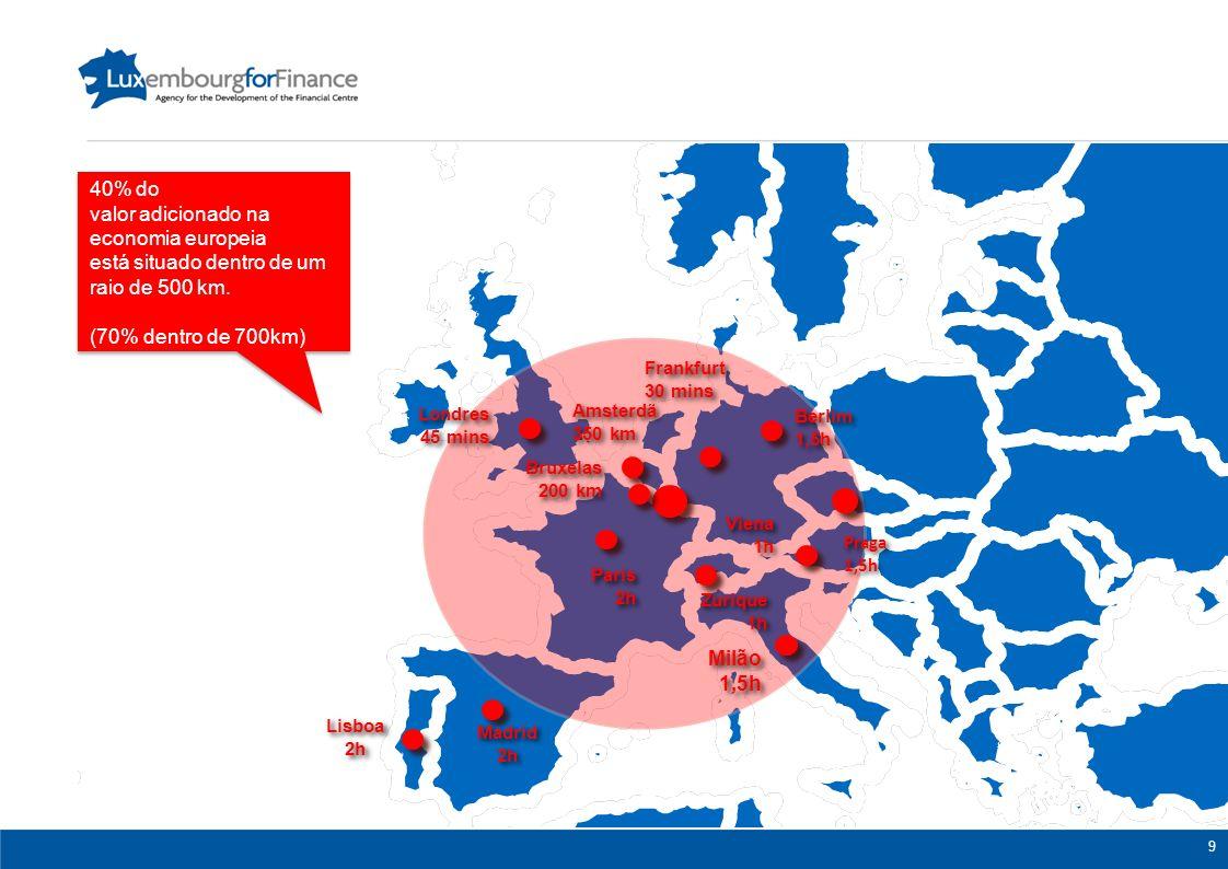 Londres 45 mins Londres 45 mins Berlim 1,5h Berlim 1,5h Paris 2h Paris 2h Zurique 1h Zurique 1h Amsterdã 350 km Amsterdã 350 km Frankfurt 30 mins Frankfurt 30 mins Praga 1,5h Praga 1,5h Viena 1h Viena 1h Bruxelas 200 km Bruxelas 200 km Milão 1,5h Milão 1,5h 40% do valor adicionado na economia europeia está situado dentro de um raio de 500 km.