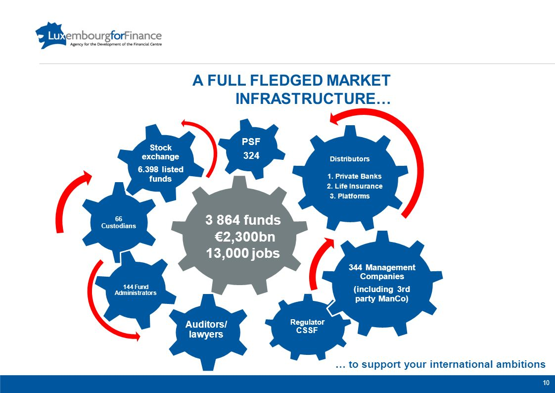 A FULL FLEDGED MARKET INFRASTRUCTURE… … to support your international ambitions 3 864 funds 2,300bn 13,000 jobs Stock exchange 6.398 listed funds Audi