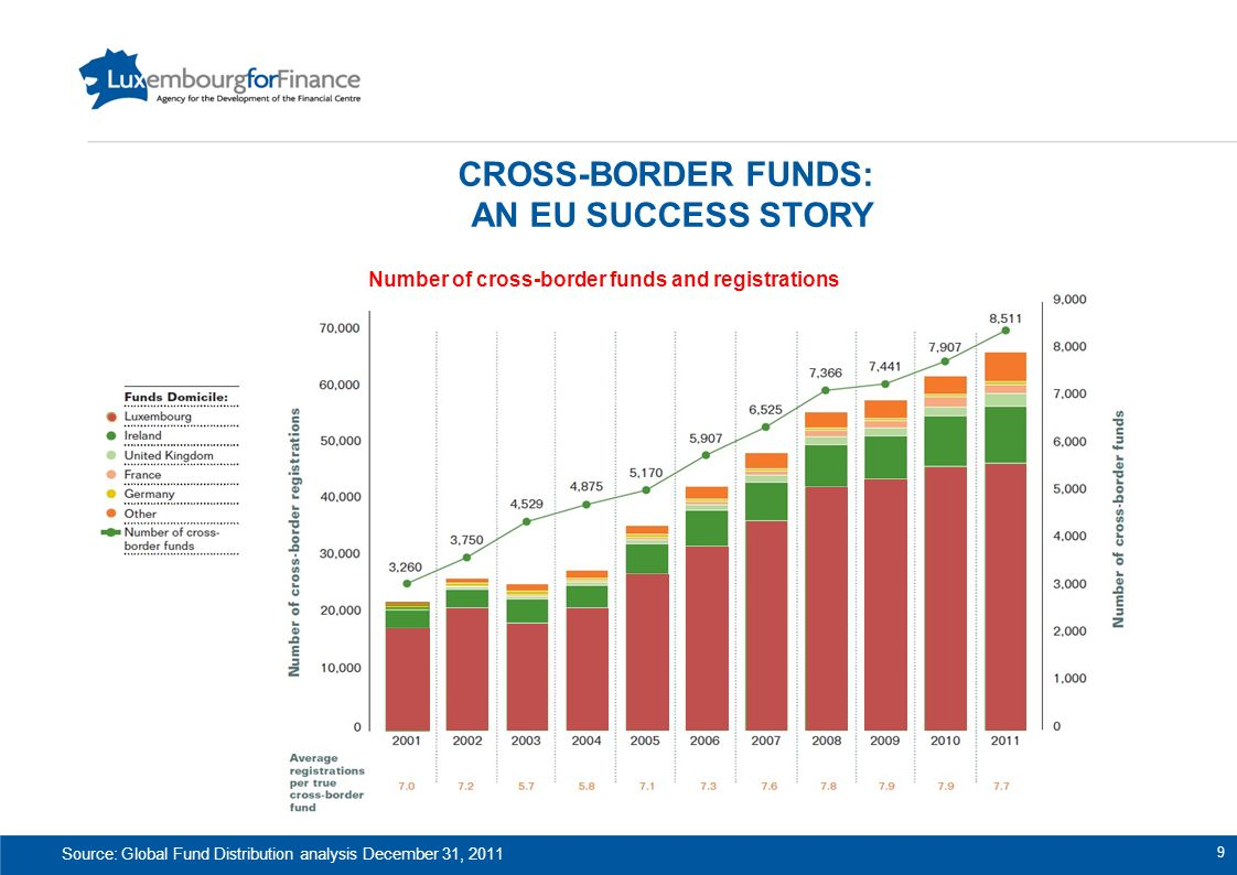 Source: Global Fund Distribution analysis December 31, 2011 CROSS-BORDER FUNDS: AN EU SUCCESS STORY Number of cross-border funds and registrations 9