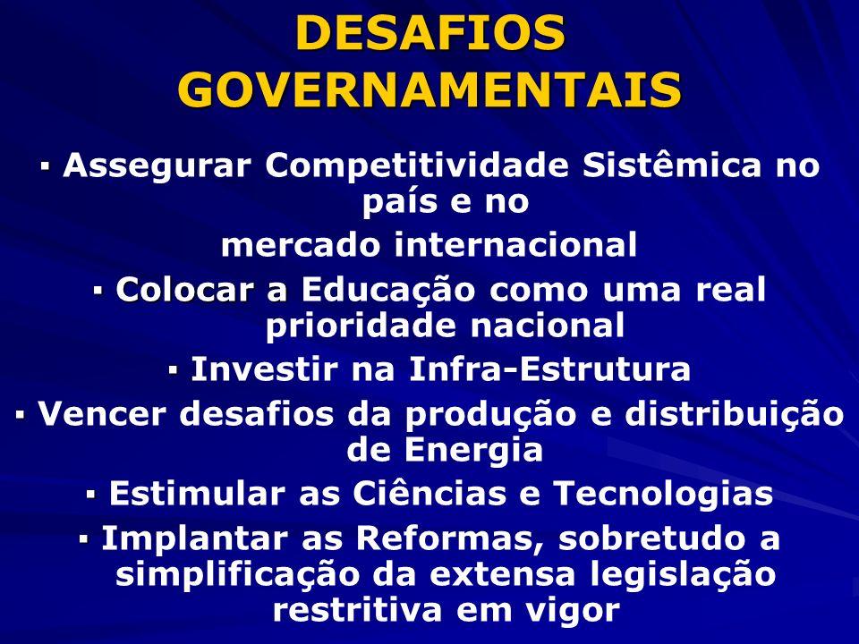 DESAFIOS GOVERNAMENTAIS Assegurar Competitividade Sistêmica no país e no mercado internacional Colocar a Colocar a Educação como uma real prioridade n